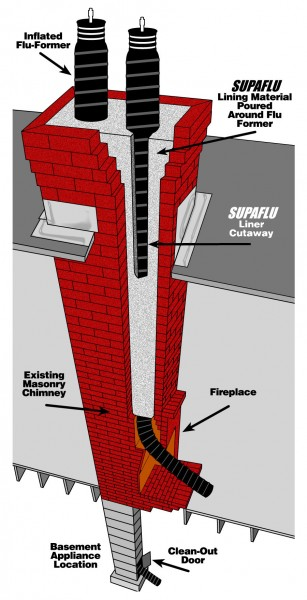 supaflu chimney e1332784599760